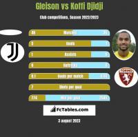 Gleison vs Koffi Djidji h2h player stats