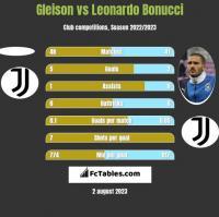 Gleison vs Leonardo Bonucci h2h player stats