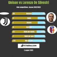 Gleison vs Lorenzo De Silvestri h2h player stats