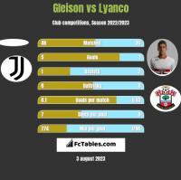 Gleison vs Lyanco h2h player stats