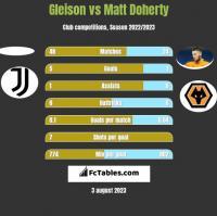 Gleison vs Matt Doherty h2h player stats