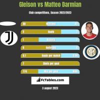 Gleison vs Matteo Darmian h2h player stats