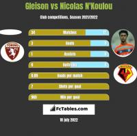 Gleison vs Nicolas N'Koulou h2h player stats