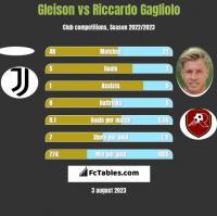 Gleison vs Riccardo Gagliolo h2h player stats