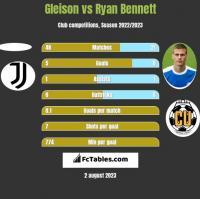 Gleison vs Ryan Bennett h2h player stats