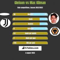 Gleison vs Max Kilman h2h player stats