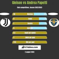 Gleison vs Andrea Papetti h2h player stats