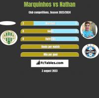 Marquinhos vs Nathan h2h player stats