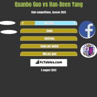 Quanbo Guo vs Han-Been Yang h2h player stats