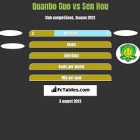 Quanbo Guo vs Sen Hou h2h player stats