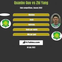 Quanbo Guo vs Zhi Yang h2h player stats
