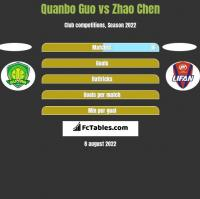 Quanbo Guo vs Zhao Chen h2h player stats