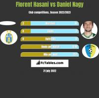 Florent Hasani vs Daniel Nagy h2h player stats