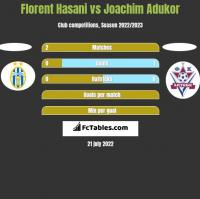 Florent Hasani vs Joachim Adukor h2h player stats