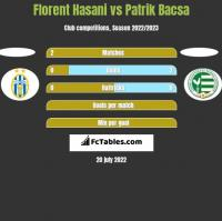 Florent Hasani vs Patrik Bacsa h2h player stats