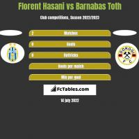 Florent Hasani vs Barnabas Toth h2h player stats