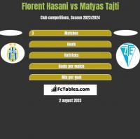 Florent Hasani vs Matyas Tajti h2h player stats