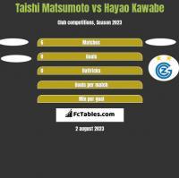 Taishi Matsumoto vs Hayao Kawabe h2h player stats