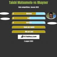 Taishi Matsumoto vs Rhayner h2h player stats