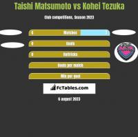 Taishi Matsumoto vs Kohei Tezuka h2h player stats
