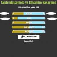 Taishi Matsumoto vs Katsuhiro Nakayama h2h player stats