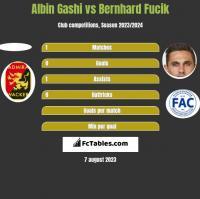 Albin Gashi vs Bernhard Fucik h2h player stats