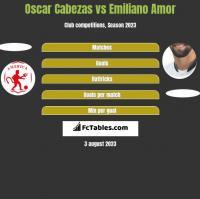 Oscar Cabezas vs Emiliano Amor h2h player stats