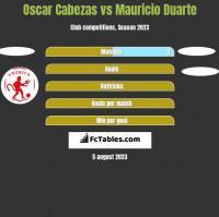 Oscar Cabezas vs Mauricio Duarte h2h player stats