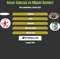 Oscar Cabezas vs Miguel Barbieri h2h player stats