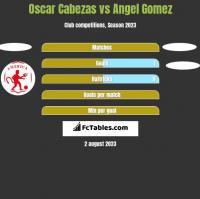 Oscar Cabezas vs Angel Gomez h2h player stats