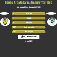 Danilo Arboleda vs Amaury Torralvo h2h player stats
