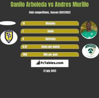 Danilo Arboleda vs Andres Murillo h2h player stats