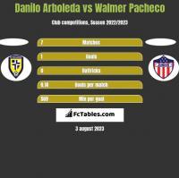 Danilo Arboleda vs Walmer Pacheco h2h player stats