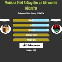 Moussa Paul Bakayoko vs Alexander Gilchrist h2h player stats