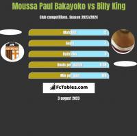 Moussa Paul Bakayoko vs Billy King h2h player stats