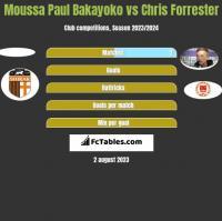 Moussa Paul Bakayoko vs Chris Forrester h2h player stats