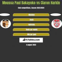 Moussa Paul Bakayoko vs Ciaron Harkin h2h player stats