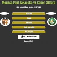 Moussa Paul Bakayoko vs Conor Clifford h2h player stats