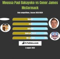 Moussa Paul Bakayoko vs Conor James McCormack h2h player stats