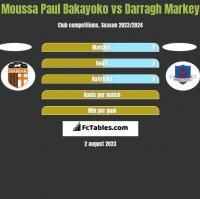Moussa Paul Bakayoko vs Darragh Markey h2h player stats