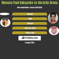 Moussa Paul Bakayoko vs Gerardo Bruna h2h player stats