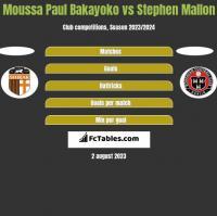 Moussa Paul Bakayoko vs Stephen Mallon h2h player stats