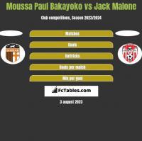 Moussa Paul Bakayoko vs Jack Malone h2h player stats