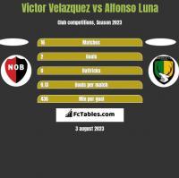 Victor Velazquez vs Alfonso Luna h2h player stats