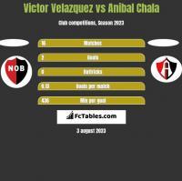Victor Velazquez vs Anibal Chala h2h player stats
