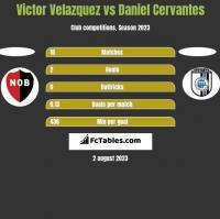 Victor Velazquez vs Daniel Cervantes h2h player stats