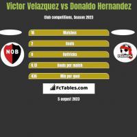 Victor Velazquez vs Donaldo Hernandez h2h player stats
