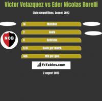 Victor Velazquez vs Eder Nicolas Borelli h2h player stats