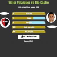 Victor Velazquez vs Elio Castro h2h player stats