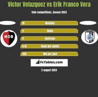 Victor Velazquez vs Erik Franco Vera h2h player stats